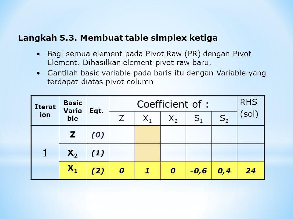 Langkah penyelesaian Hitung nilai element pada baris yang lain (tidak termasuk element Pivot Raw) dengan cara : Z 1-1,502,50100 X1X1 0-1,500,9-0,6-36 Z 1001,60,6136 Element baris baru = (Element baris lama) – (koeffisien pada pivot column) x (nilai element baru pivot raw) Menghitung nilai baru element baris dari Z Element baris lama  -1,5 x element baru pivot raw  Element baris baru  Koeffisien pada PC