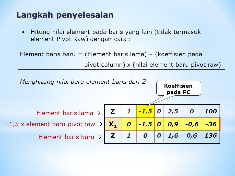 Langkah penyelesaian X2X2 00,51 020 X1X1 00,50-0,30,212 X2X2 0010,8-0,28 Menghitung nilai baru element baris dari X 2 Element baris lama  0,5 x element baru pivot raw  Element baris baru  Koeffisien pada PC Dihasilkan tabel simplex 3