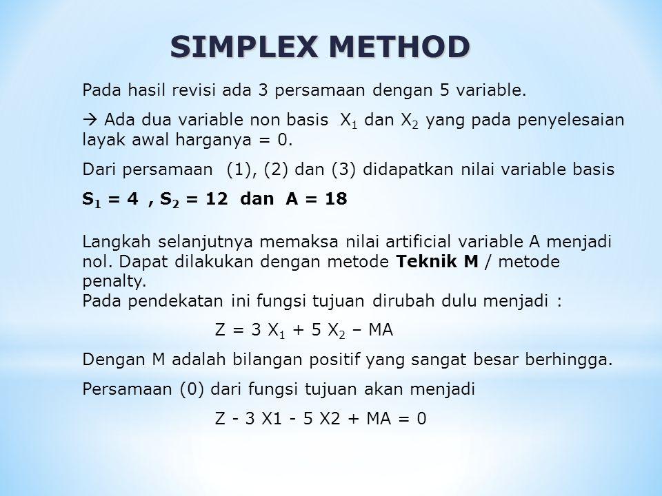 SIMPLEX METHOD Pada persamaan (0) yang direvisi terdapat variable basis dengan koefisien M.