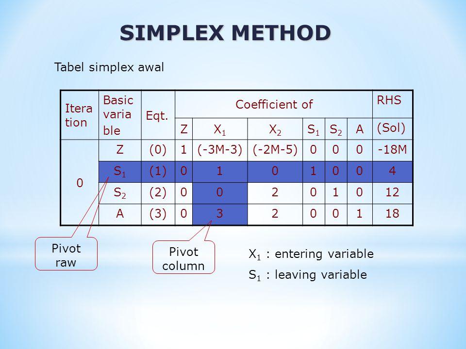 SIMPLEX METHOD Pemilihan entering variable : Koefisien variable non basis pada persamaan tujuan mempunyai bentuk fungsi linear (aM + b) a  faktor pengganda b  faktor penambah Karena M sangat besar, maka b selalu kecil dibandingkan terhadap aM.