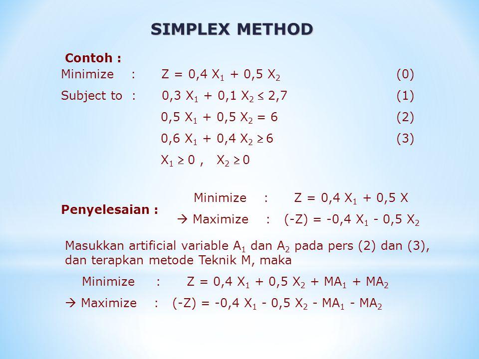 SIMPLEX METHOD -Z + 0,4 X 1 + 0,5 X 2 + MA 1 + MA 2 = 0(0) 0,3 X 1 + 0,1 X 2 + S 1 = 2,7 (1) 0,5 X 1 + 0,5 X 2 + A 1 = 6(2) 0,6 X 1 + 0,4 X 2 - S 2 + A 2 = 6 (3) S 1, A 1 dan A 2 adalah variable basis untuk penyelesaian dasar awal.