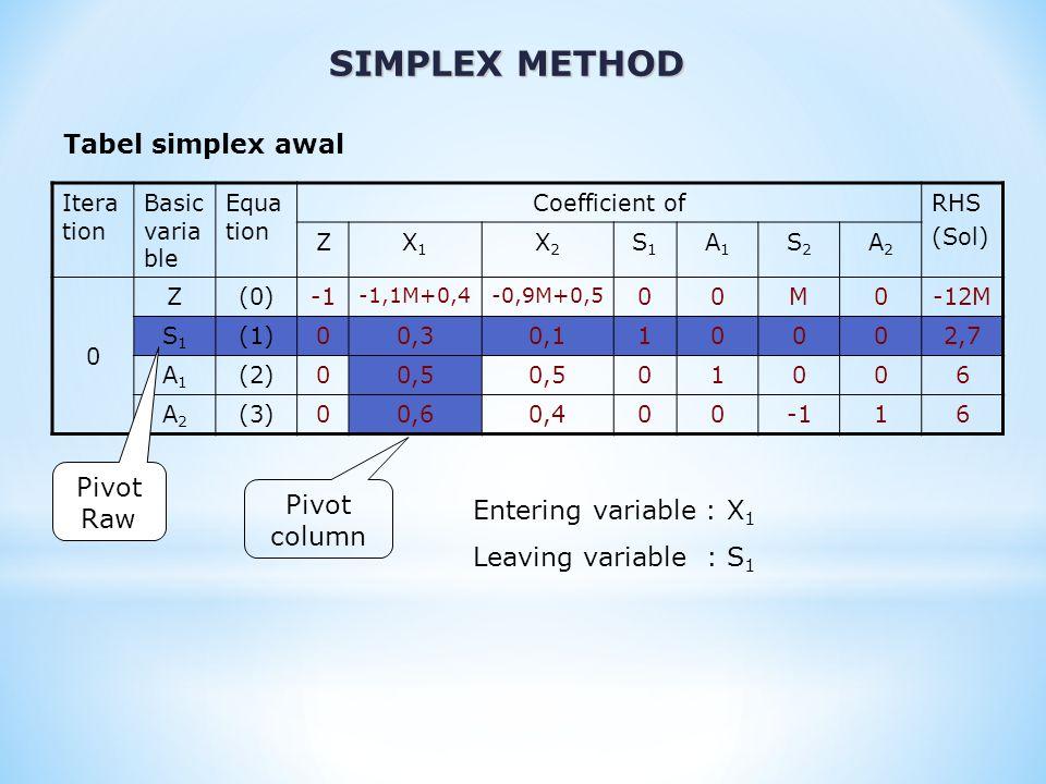 Ite rat ion Basic varia ble Equa tion Coefficient ofRHS (Sol) ZX1X1 X2X2 S1S1 A1A1 S2S2 A2A2 1 Z(0) 0-16/30M+11/3011/3M+4/3 0M0-2,1M-3,6 X1X1 (1)011/310009 A1A1 (2)001/301001,5 A2A2 (3)000,20010,6 SIMPLEX METHOD