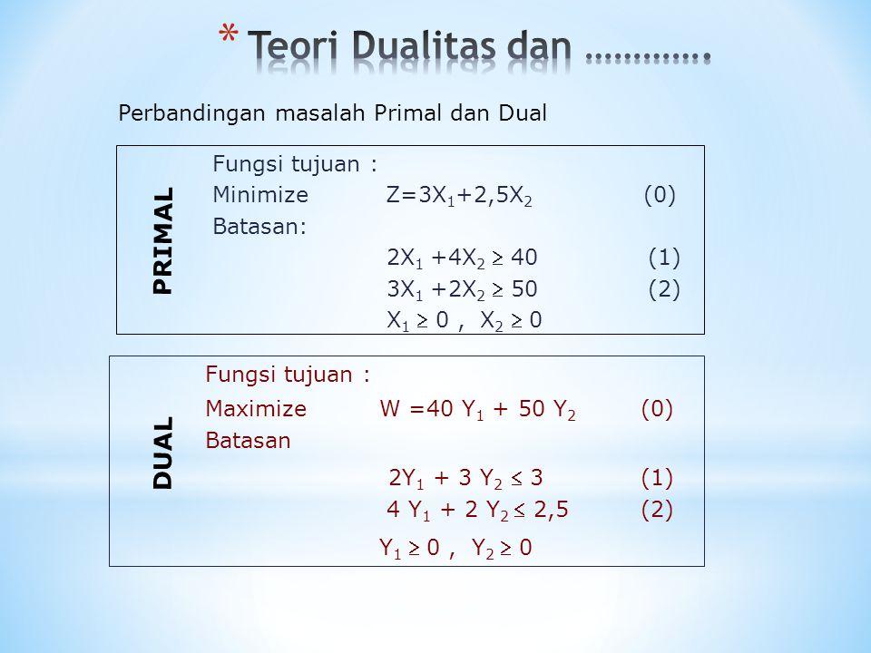 1.Koefisien fungsi tujuan masalah primal menjadi konstanta sisi kanan masalah Dual 2.Konstanta sisi kanan primal menjadi koefisien fungsi tujuan masalah Dual 3.Tanda pertidaksamaan dibalik 4.Tujuan diubah dari minimze (maximize) dalam primal menjadi maximize (minimze) dalam dual 5.Setiap kolom pada primal berhubungan dengan suatu baris (kendala) dalam dual.