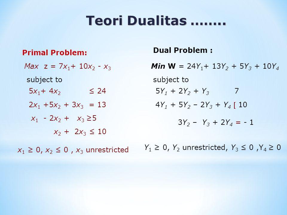 Properties of Primal & Dual Problems 1.Dual dari dual adalah primal 2.Tabel simplex optimal yang berkaitan dengan satu masalah (primal atau dual) secara langsung memberikan informasi lengkap tentang pemecahan optimal untuk masalah lainnya.