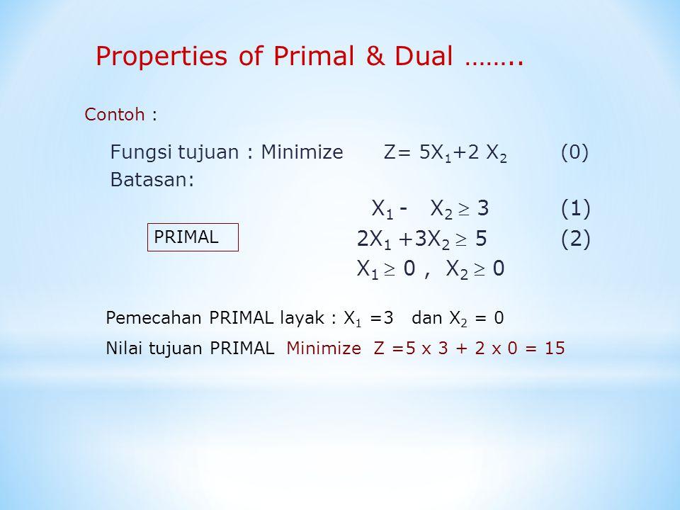 Fungsi tujuan : Maximize W =3Y 1 +5Y 2 (0) Batasan: Y 1 +2Y 2 ≤5 (1) -Y 1 +3Y 2 ≤2 (2) Y 1  0, Y 2  0 Properties of Primal & Dual ……..