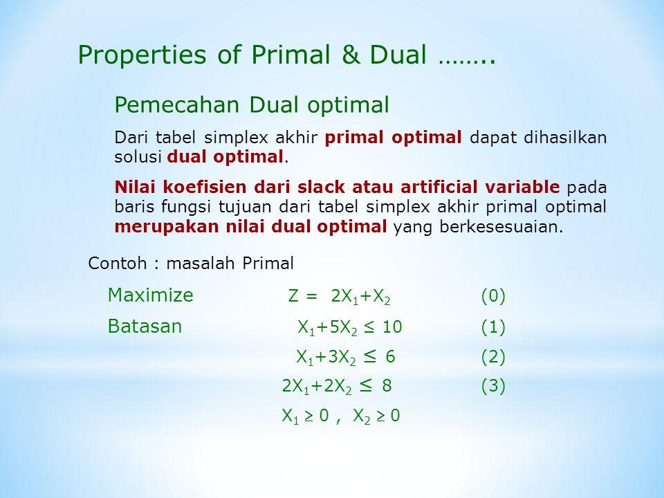 Properties of Primal & Dual ……..