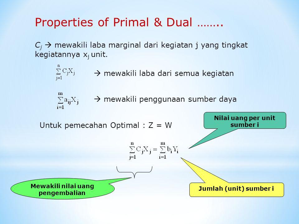 Properties of Primal & Dual ……..Variable dual Y i mewakili nilai per unit sumber i.