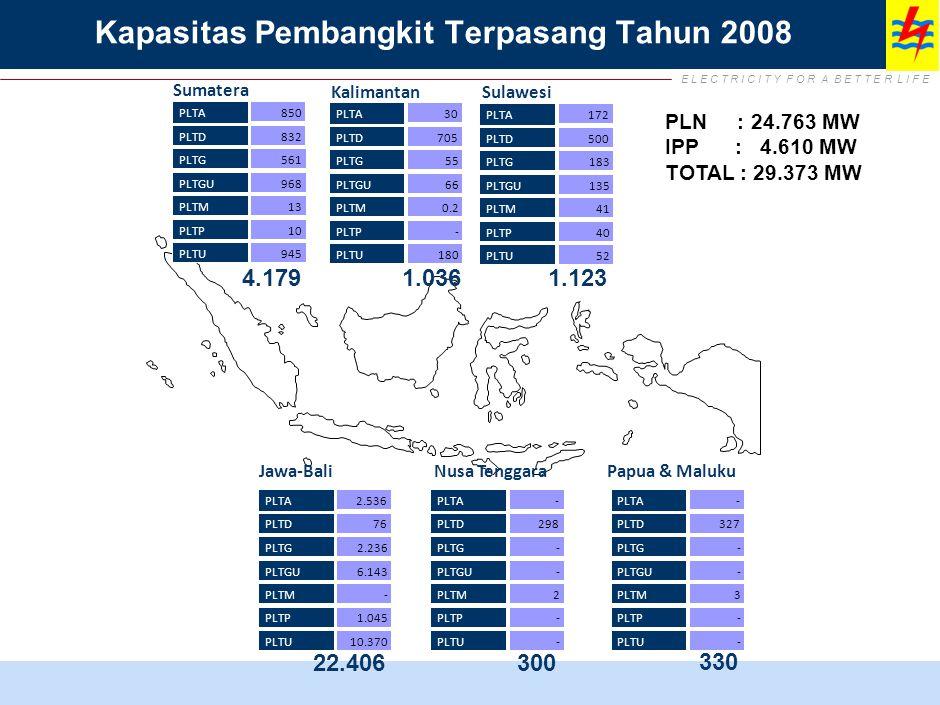 E L E C T R I C I T Y F O R A B E T T E R L I F E NAD 74,91% Sumut 69,32% Sumbar 68.72% Riau + Kepri 54,66% Sumsel 49,80% Bengkulu 50.08% Babel 72,45% Lampung 47,66% Jakarta 100% Banten 72,11% Jabar 64,95% Jateng 70,60% Jambi 48.85% Jogya 79,64% Jatim 71,08% Bali 74,42% NTB 31.99% NTT 24.24% Kalbar 45,65% Kalteng 44,33% Kalsel 71,39% Kaltim 68,37% Sulut 66,62% Gorontalo 48,70% Sulteng 47,64% Sultra 38,21% Sulsel 54,90% Malut 47,81% Maluku 55,36% Papua + Irjabar 32,05% Category : > 60 % 41 - 60 % 20 - 40 % Rumah Tangga yang Menikmati Listrik Baru 65% Rasio Elektrifikasi Nasional 2009 : 65% Sumber: ESDM, per propinsi