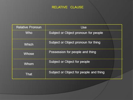 RELATIVE CLAUSE Relative Pronoun Use Who Which Whose Whom That Subject or Object pronoun for people Subject or Object pronoun for thing Possession for.