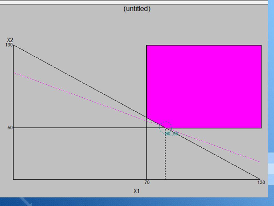 Dari grafik diperoleh besar minimum 2xTTS + 3xTAS = 310 untuk mendapat nilai A Adi hanya mendapat total 300.