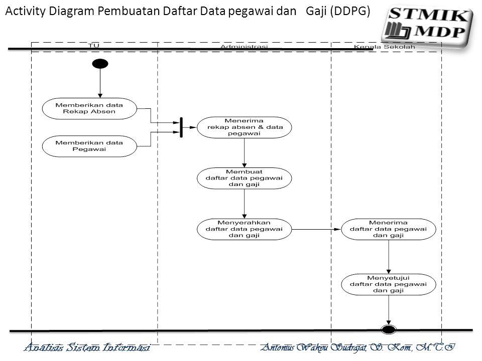 Analisis Sistem Informasi Antonius Wahyu Sudrajat, S. Kom., M.T.I Activity Diagram Proses Laporan