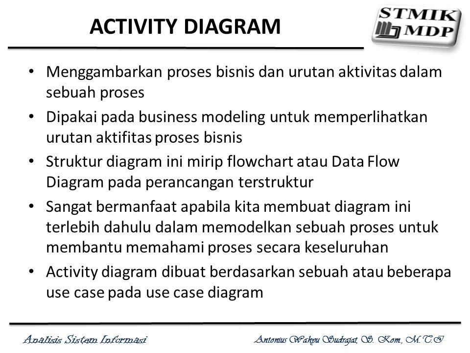 Analisis Sistem Informasi Antonius Wahyu Sudrajat, S. Kom., M.T.I Simbol Activity Diagram
