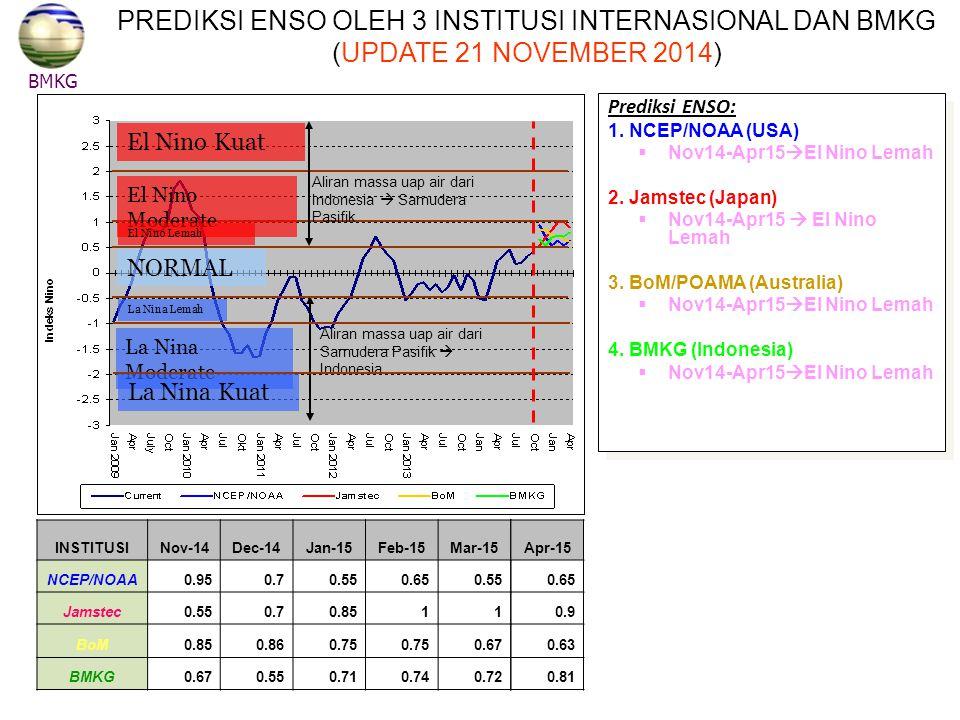 NORMAL DM (+) Kuat DM (-) Kuat Aliran massa uap air dari Indonesia ke Afrika Timur Aliran massa uap air dari Afrika Timur ke Indonesia BMKG PREDIKSI INDEKS DIPOLE MODE (UPDATE 21 NOVEMBER 2014 PREDIKSI INDEKS DIPOLE MODE (UPDATE 21 NOVEMBER 2014) Kesimpulan: Prediksi Indeks Dipole Mode November 2014 s/d April 2015: Normal/penambahan Curah Hujan kurang signifikan di Indonesia bagian barat.
