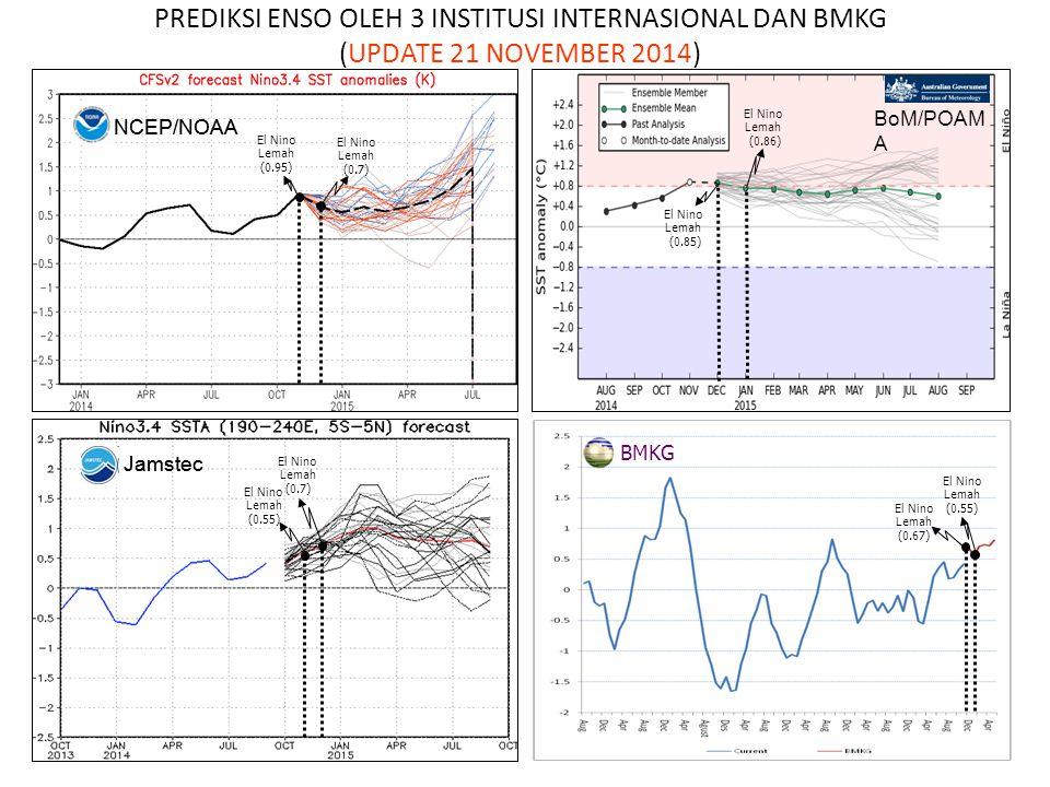 KEJADIAN EL NINO DAN DIPOLE MODE 1981 – sekarang Sumber : NOAA EN/LN Lemah ± 0.5 – 1.0 0 C EN/LN Moderate ± 1.0 – 2.0 0 C EN/LN Kuat > ± 2.0 0 C Level EN/LN & DM Dipole Mode (DM) Normal ±0.4 0 PERIODE EL NINO Anomali Suhu Muka Laut ( 0 C) Pasifik Tengah (El Nino/ La Nina) Perairan Indonesia Samudera Hindia (Dipole Mode) AMJ 1982 – MJJ 1983+ 2.3-0.60+ 2.20 JAS 1986 – JFM 1988+ 1.6-0.05+ 1.88 AMJ 1991 – JJA 1992+ 1.8-0.23+ 1.56 AMJ 1994 – FMA 1995+ 1.3-0.52+ 2.73 AMJ 1997 – AMJ 1998+ 2.7 s/d +3.2-0.29+ 3.22 AMJ 2002 – FMA 2003+ 1.50.17+ 0.96 MJJ 2004 – JFM 2005+ 0.9-0.06- 0.19 JAS 2006 - DJF 2006/07+ 1.1-0.25+ 1.59 JJA 2009- MAM 2010+1.6+0.55+0.08 Oktober 2014 19 November 2014 +0.42 +1.17 +0.06 +0.40 -0.23 +0.28