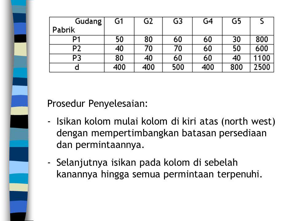 Biaya total: Z = (50) 400 + (80) 400 + (70) 500 + (60) 100 + (60) 300 + (40) 800 = 1.430.000