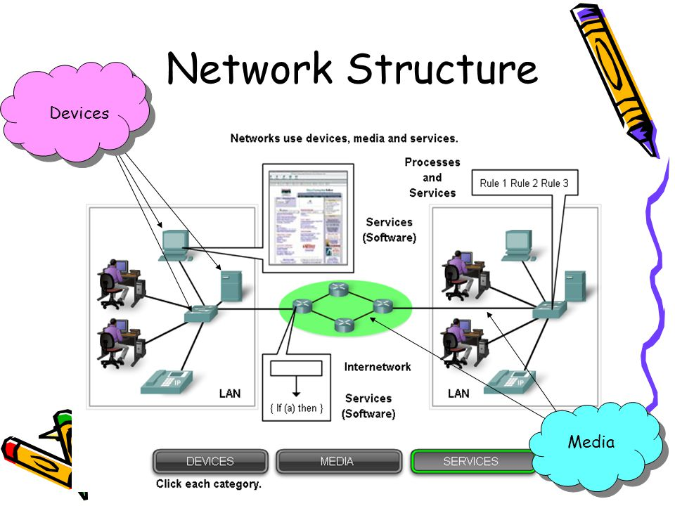 4/19/201513 Network Structure End Devices and their Role in the Network –End devices form interface with human network & communications network –Role of end devices: client server both client and server
