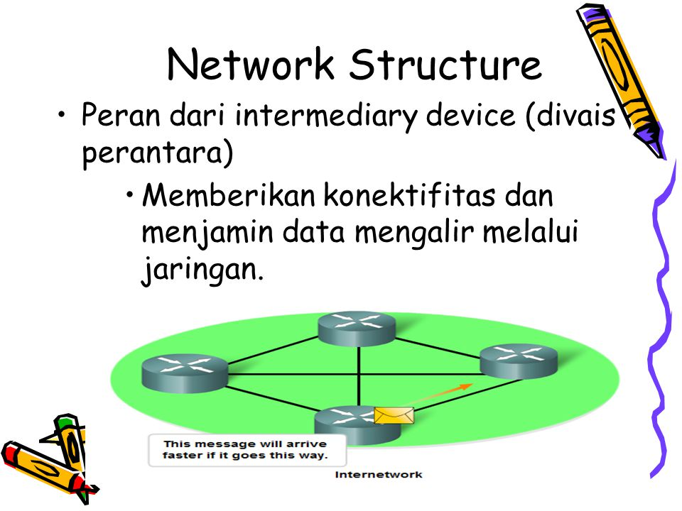 4/19/201518 Intermediary Devices Network Access Devices (Hubs, switches, and wireless access points) Internetworking Devices (routers) Communication Servers and Modems Security Devices (firewalls)