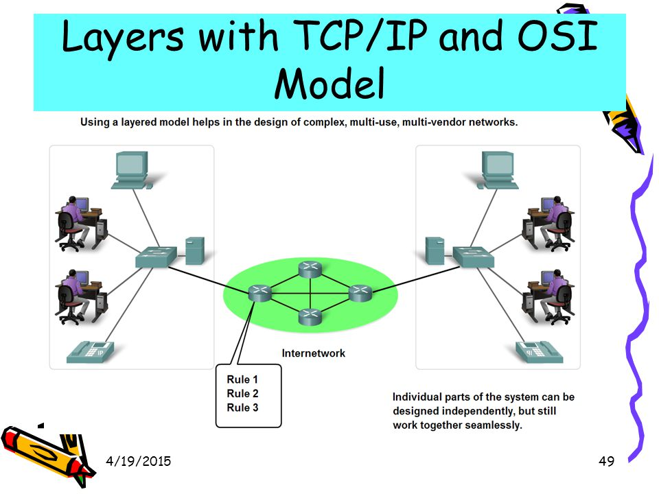 4/19/201550 Layers with TCP/IP and OSI Model Describe TCP/IP Mode