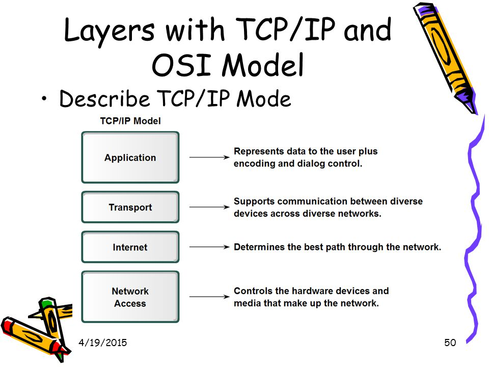 4/19/201551 Layers with TCP/IP and OSI Model Describe the Communication Process