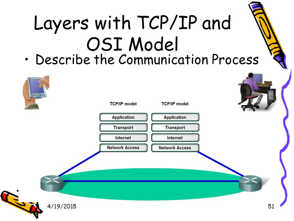 4/19/201552 Layers with TCP/IP and OSI Model Explain protocol data units (PDU) and encapsulation