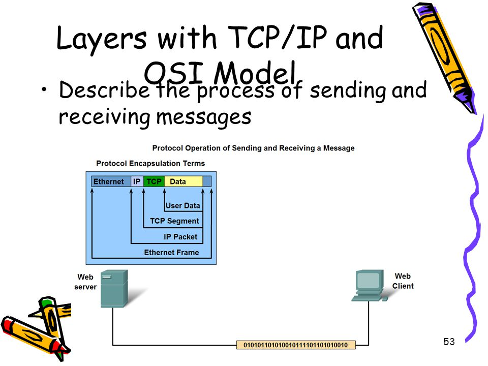 4/19/201554 Layers with TCP/IP and OSI Model Explain protocol and reference models –A protocol model provides a model that closely matches the structure of a particular protocol suite.
