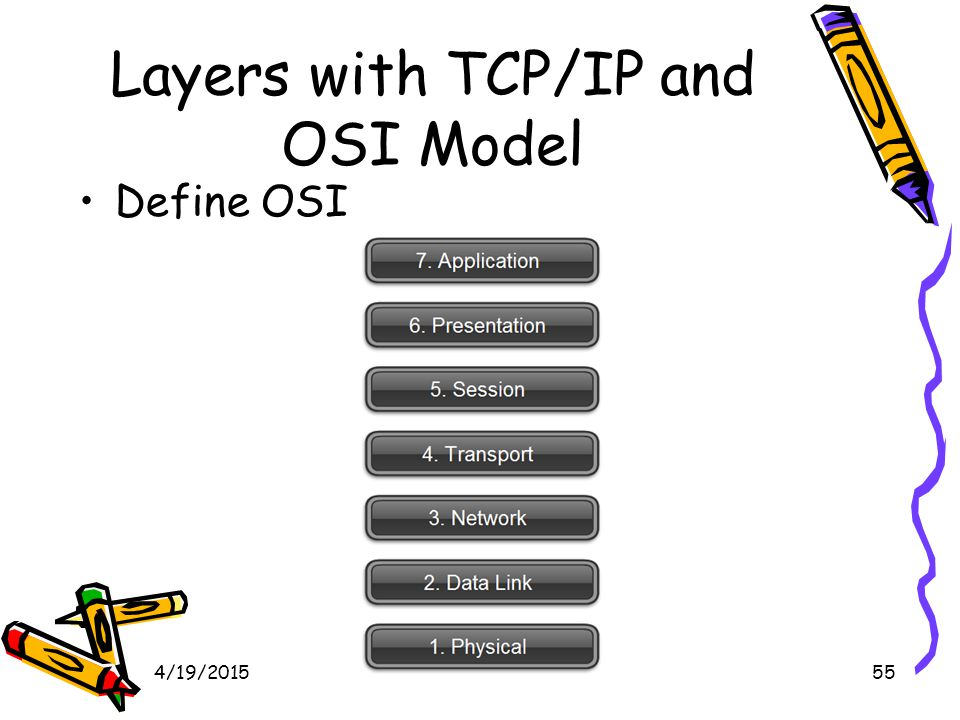 4/19/201556 Reference Models The OSI reference model.