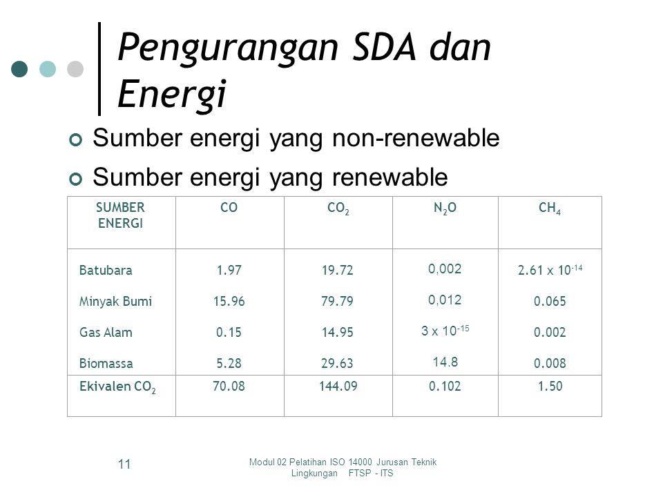 Modul 02 Pelatihan ISO 14000 Jurusan Teknik Lingkungan FTSP - ITS 11 Pengurangan SDA dan Energi Sumber energi yang non-renewable Sumber energi yang renewable SUMBER ENERGI COCO 2 N2ON2OCH 4 Batubara Minyak Bumi Gas Alam Biomassa 1.97 15.96 0.15 5.28 19.72 79.79 14.95 29.63 0,002 0,012 3 x 10 -15 14.8 2.61 x 10 -14 0.065 0.002 0.008 Ekivalen CO 2 70.08144.090.1021.50