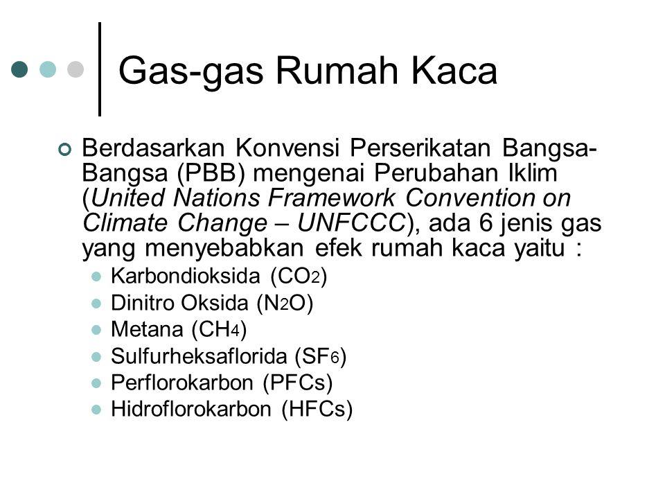 Gas-gas Rumah Kaca Berdasarkan Konvensi Perserikatan Bangsa- Bangsa (PBB) mengenai Perubahan Iklim (United Nations Framework Convention on Climate Change – UNFCCC), ada 6 jenis gas yang menyebabkan efek rumah kaca yaitu : Karbondioksida (CO 2 ) Dinitro Oksida (N 2 O) Metana (CH 4 ) Sulfurheksaflorida (SF 6 ) Perflorokarbon (PFCs) Hidroflorokarbon (HFCs)