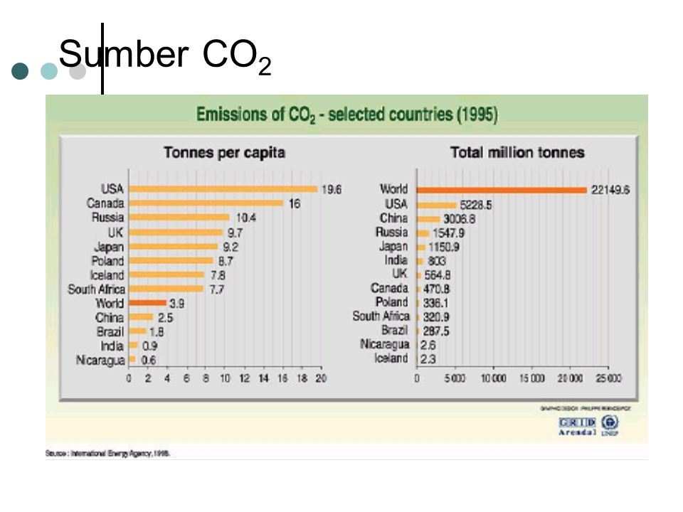 Sumber CO 2