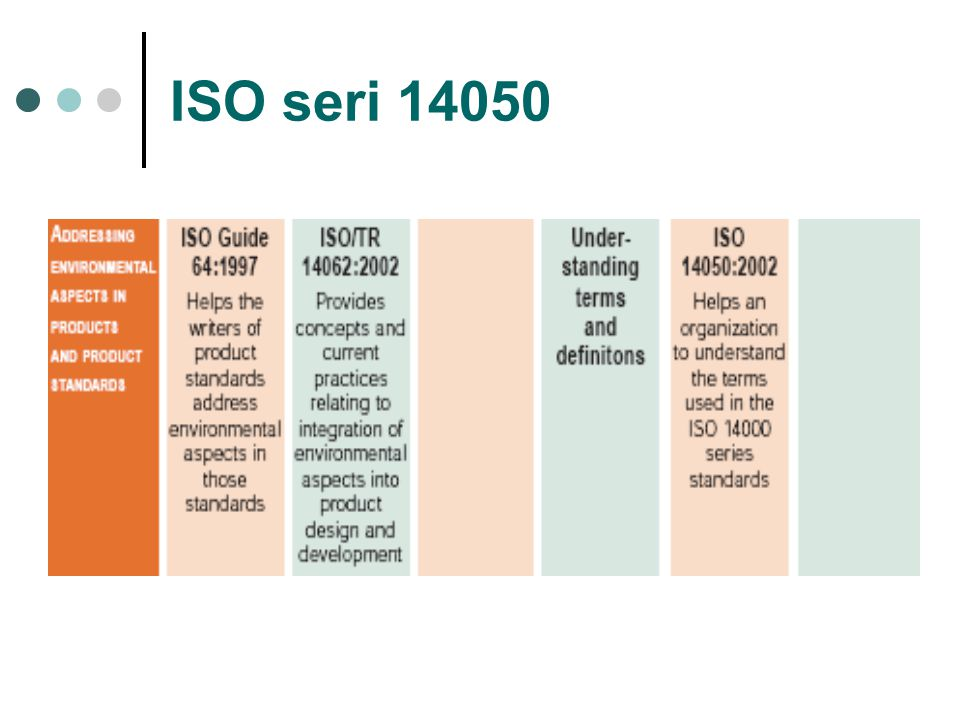 ISO seri 14050
