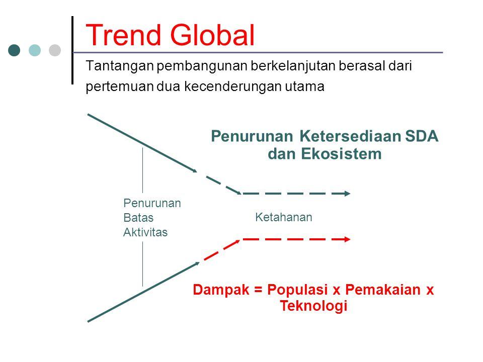 Tantangan pembangunan berkelanjutan berasal dari pertemuan dua kecenderungan utama Penurunan Ketersediaan SDA dan Ekosistem Dampak = Populasi x Pemakaian x Teknologi Penurunan Batas Aktivitas Ketahanan Trend Global