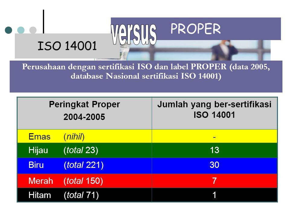 Peringkat Proper 2004-2005 Jumlah yang ber-sertifikasi ISO 14001 Emas (nihil)- Hijau (total 23)13 Biru (total 221)30 Merah (total 150)7 Hitam (total 71)1 Perusahaan dengan sertifikasi ISO dan label PROPER (data 2005, database Nasional sertifikasi ISO 14001) PROPER ISO 14001