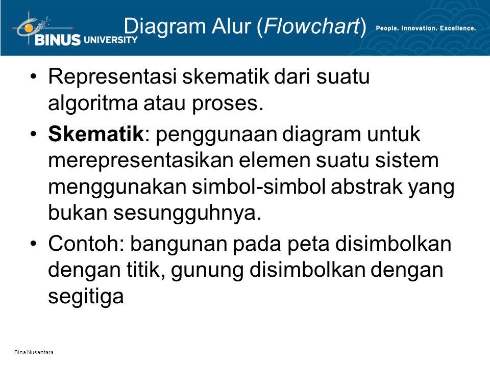 Bina Nusantara Diagram Alur (Flowchart) Notasi Proses, Entri data, Aritmatika: Notasi Seleksi: Notasi Arah/alur (Flowlines): Notasi Input/Output: Notasi Berhenti Umumnya dimulai dengan dan diakhiri dengan RECTANGLE DIAMOND Start PARALLELOGRAM CIRCLE END