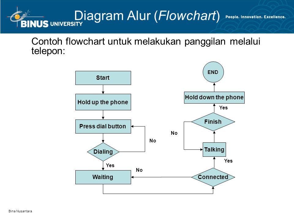 Bina Nusantara Diagram Alur (Flowchart) Contoh flowchart untuk mengecek apakah bilangan genap atau ganjil: Start Input Number Number % 2 Print Odd Number Print Even Number 01 END