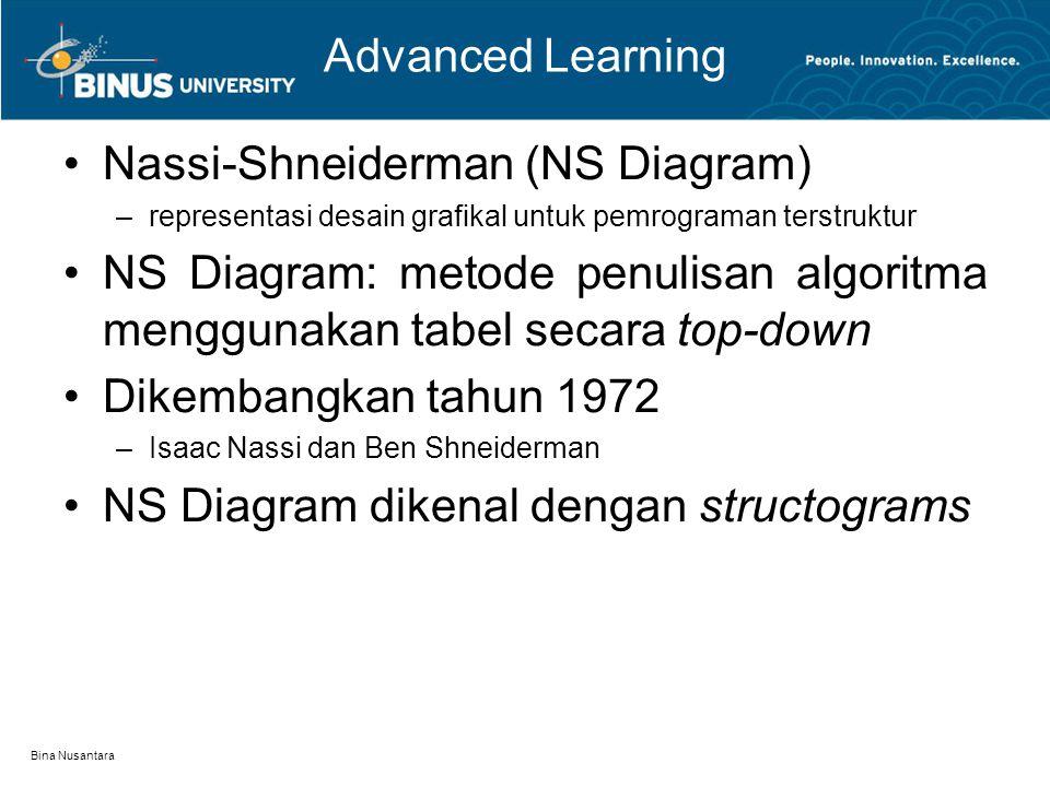 Bina Nusantara Advanced Learning Notasi process: Notasi seleksi: Notasi perulangan –WHILE –DO-WHILE Proses Kondisi BetulSalah Kondisi Belum Terpenuhi Proses Kondisi Belum Terpenuhi Proses