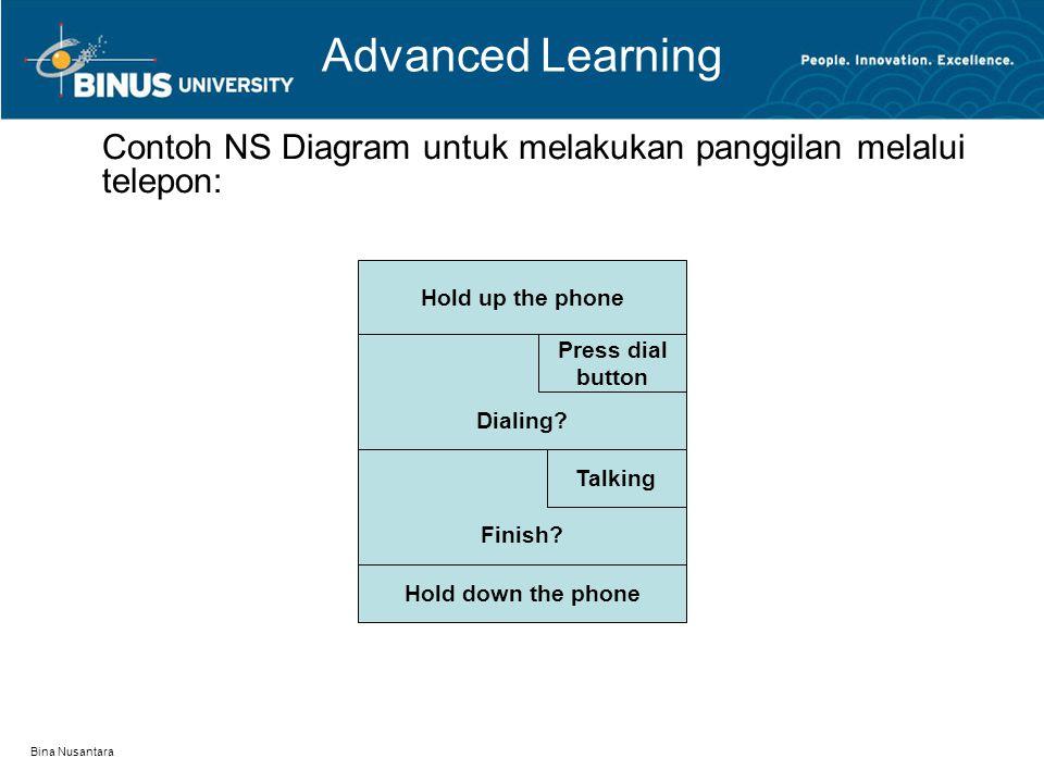 Bina Nusantara Advanced Learning Contoh NS Diagram untuk mengecek apakah bilangan genap atau ganjil: Insert number Print Even Number Number % 2 Equal to 0Equal to 1 Print Odd Number