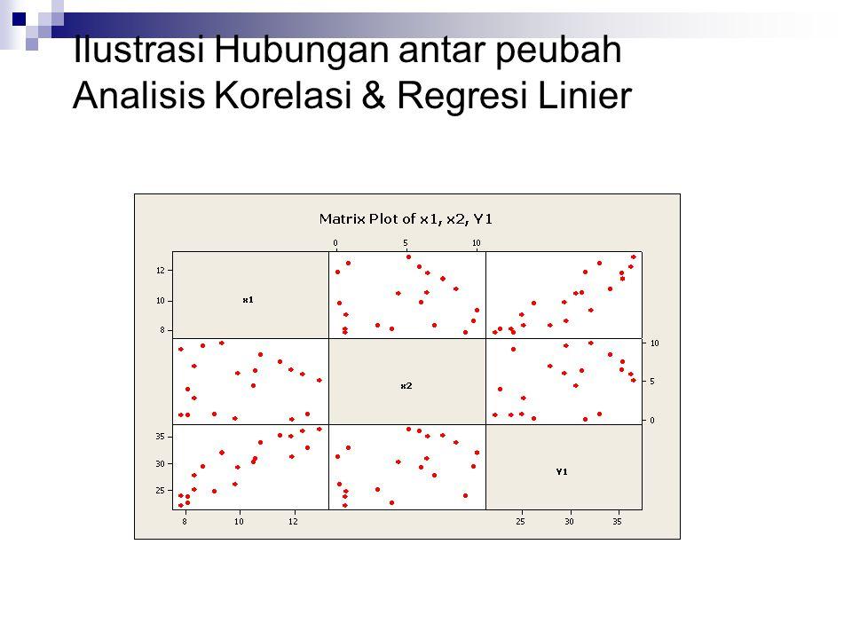 Ilustrasi Hubungan antar peubah Correlations: x1, x2, Y1 x1 x2 x2 -0.016 0.948 Y1 0.891 0.391 0.000 0.088 Regression Analysis: Y1 versus x1, x2 The regression equation is Y1 = 2.20 + 2.46 x1 + 0.565 x2 Predictor Coef SE Coef T P Constant 2.200 1.416 1.55 0.139 x1 2.4621 0.1353 18.19 0.000 x2 0.56531 0.06884 8.21 0.000 S = 1.02180 R-Sq = 95.9% R-Sq(adj) = 95.4% Analysis of Variance Source DF SS MS F P Regression 2 411.21 205.61 196.93 0.000 Residual Error 17 17.75 1.04 Total 19 428.96