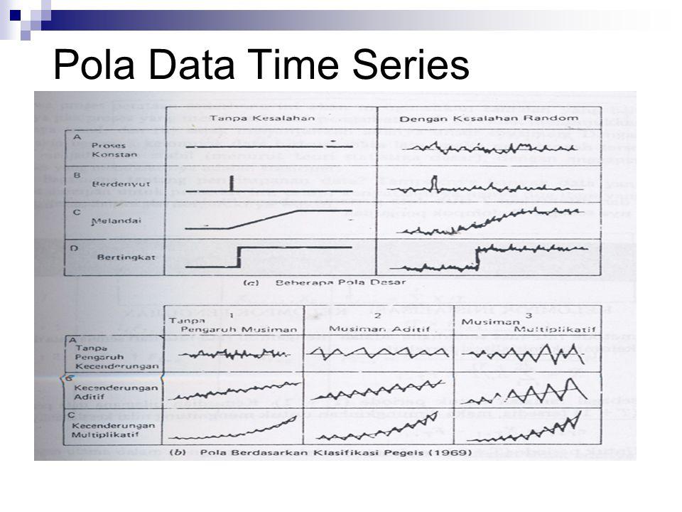Ilustrasi: Forecasting dengan Metode Smoothing Moving Average Formula: