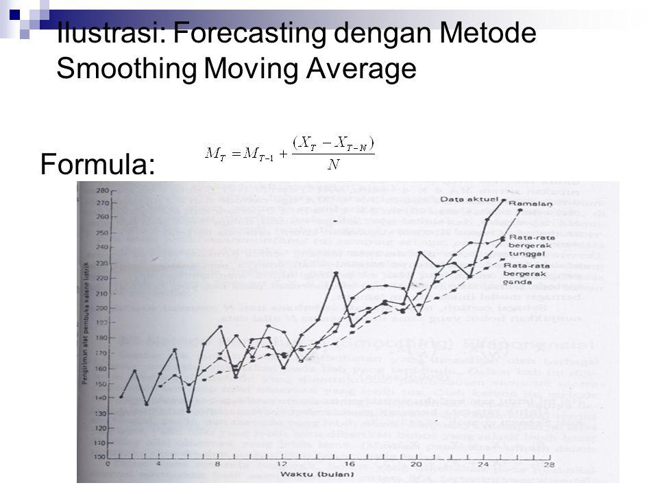Bentuk umum: Ilustrasi: Forecasting dengan Metode Smoothing Eksponensial