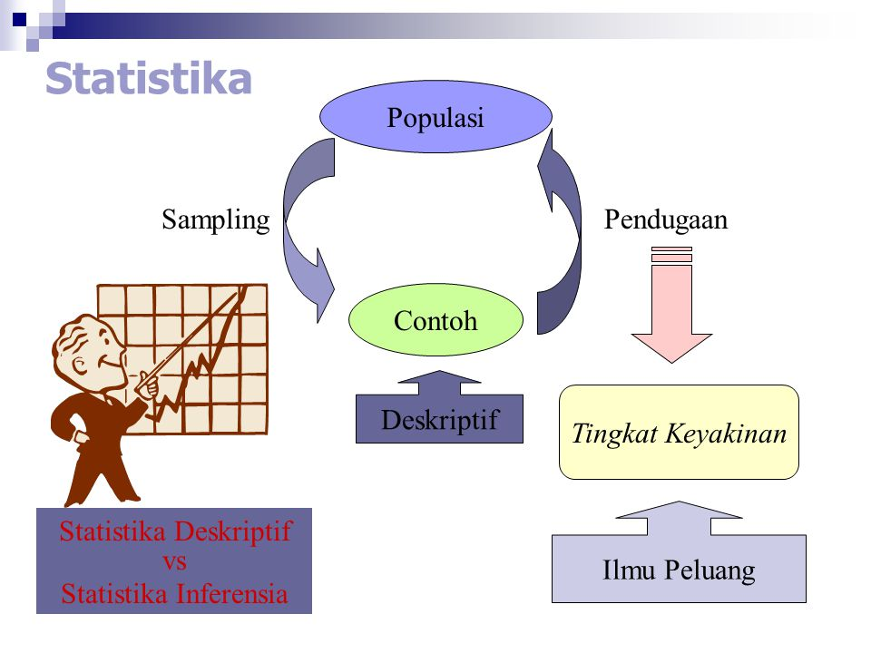 Langkah-langkah Analisis Statistika Studying a problem through the use of statistical data analysis usually involves four basic steps.