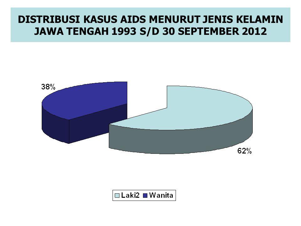 DISTRIBUSI KASUS AIDS MENURUT KELOMPOK UMUR DI JAWA TENGAH 1993 S/D 30 SEPTEMBER 2012 TOTAL AIDS (1993-2012) = 2.572; Usia 15 s/d 24 thn = ± 10,8% (3,73%) (1,17%) (0,43%)(0,93%) (9,76%) (25,04%) (20,8%) (16,02%) (9,49%) (6,84%) (3,97%)