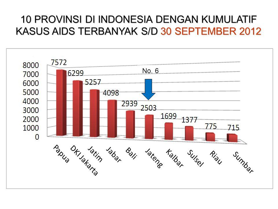 10 PROVINSI DI INDONESIA DENGAN KASUS AIDS TERBANYAK JANUARI S/D SEPTEMBER 2012 No. 7 No. 2