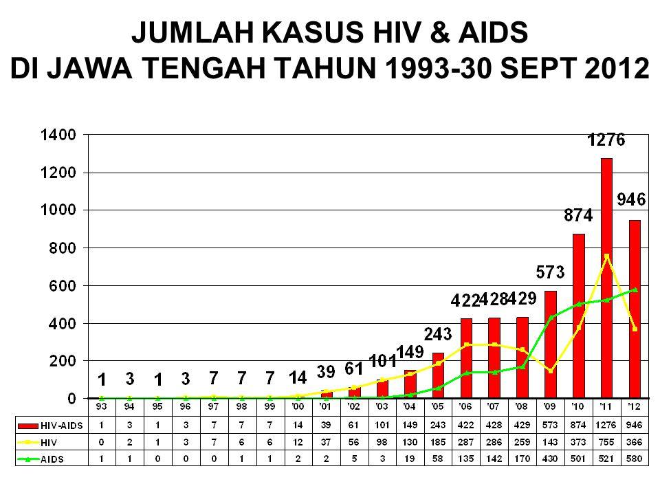 KASUS KUMULATIF HIV & AIDS YG DILAPORKAN 20 BESAR KAB/KOTA DI JAWA TENGAH Jan S/D 30 SEPTEMBER 2012 Kasus HIV dibanding AIDS ~ Layanan VCT + Penjangkau VCT + LSM