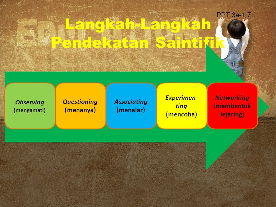 Langkah Pendekatan Saintifik (PERMENDIKBUD 81A) Proses pembelajaran terdiri atas lima pengalaman belajar pokok yaitu: a.