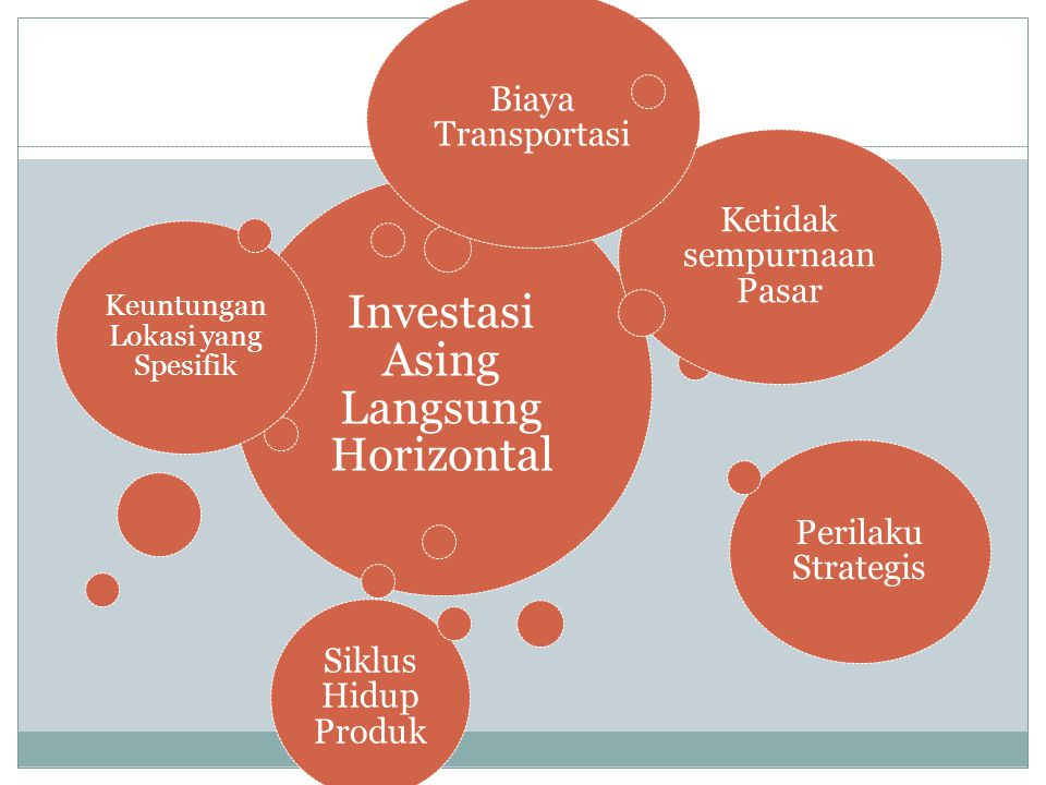 Vertical Foreign Direct Investment 1.Backward Vertical FDI 2.