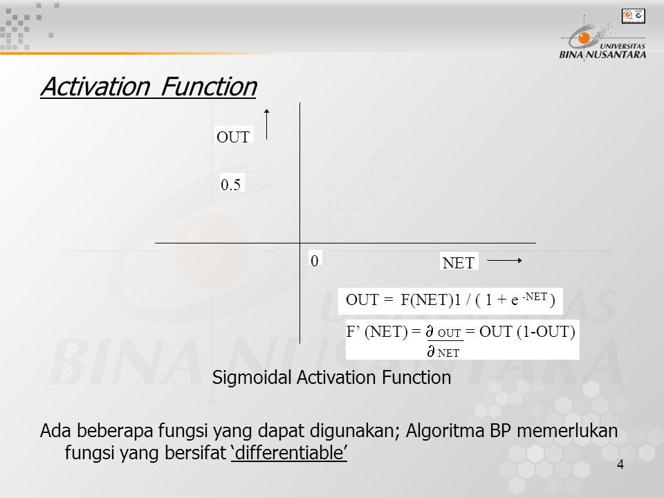 5 Model Multilayer Networks Model berikut adalah contoh multilayer networks yang sesuai untuk diterapkan dengan algoritma BP