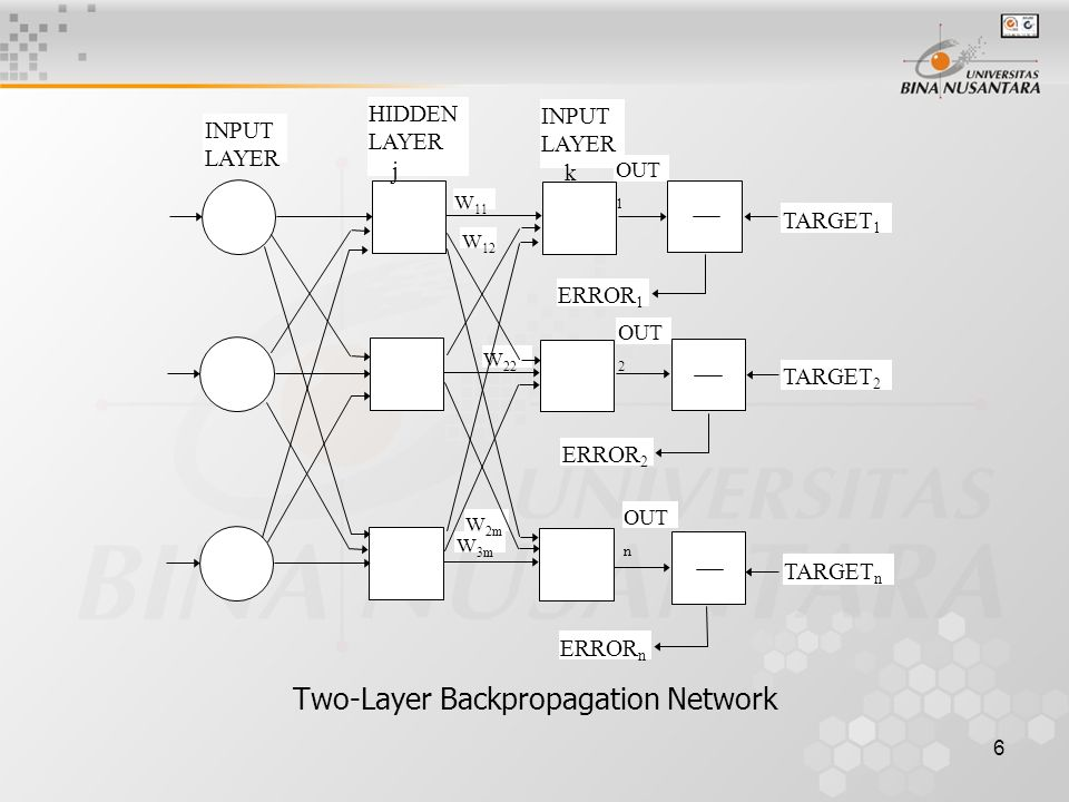 7 Network Training Langkah-langkah Training 1.Pilih training pair ( berikutnya ); aplikasikan vektor input ke dalam network 2.Hitung output dari networks.