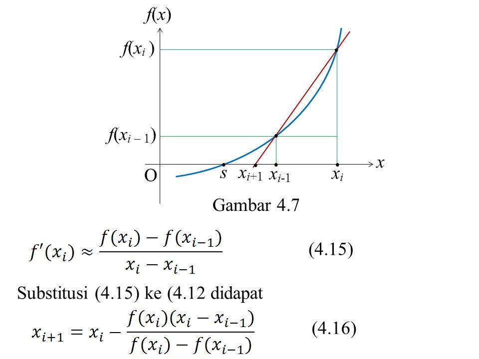 Contoh 4.7 Tentukan solusi hampiran akar dari fungsi f (x) = e –x – 3x 2 dengan menggunakan metode Secant.