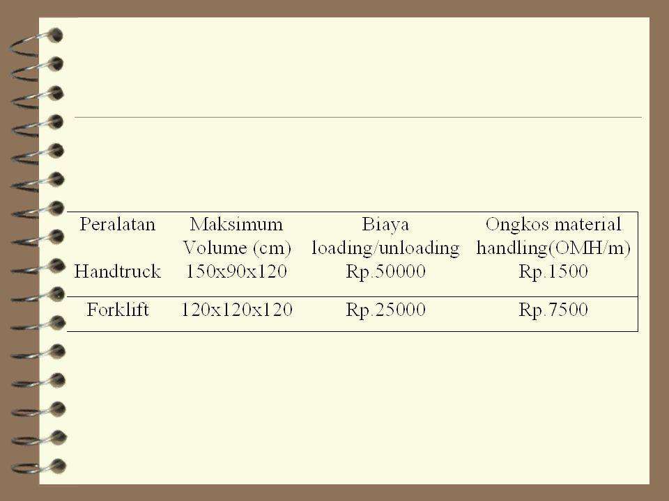 Penyelesaian 4 Langkah 1 Menentukan kapasitas peralatan Produk A: handtruck = forklift = Produk B: handtruck = forklift =