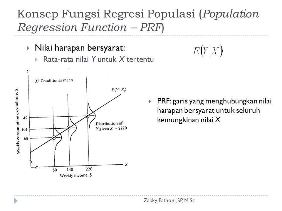 Konsep Fungsi Regresi Populasi (PRF) Zakky Fathoni, SP, M.Sc  Jika diasumsikan bahwa hubungan kedua peubah tersebut linier, maka digunakan fungsi linier dari X: Model/Persamaan Regresi Dibutuhkan metode tertentu untuk menduga parameter model (intersep dan slope)